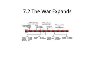 7.2  The War Expands