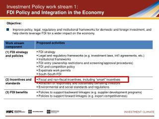 Investment  Policy w ork stream  1:  FDI Policy and Integration in the Economy