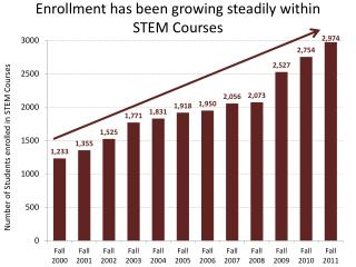 Enrollment has been growing steadily within  STEM Courses