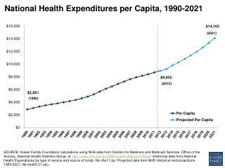 National Health Expenditures per Capita, 1990-2021