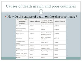 Causes of death in rich and poor countries