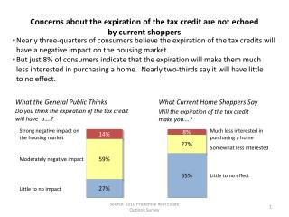 Concerns about the expiration of the tax credit are not echoed by current shoppers