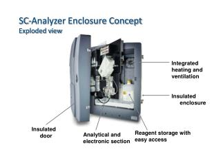 SC-Analyzer Enclosure Concept Exploded view
