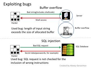 Exploiting bugs