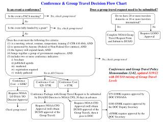 Conference & Group Travel Decision Flow Chart