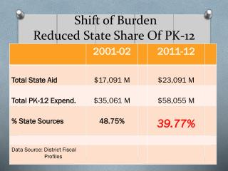 Shift of Burden Reduced State Share Of PK-12 Costs