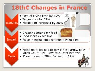 18thC Changes in France