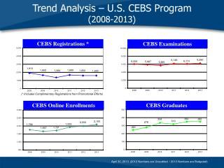 Trend Analysis – U.S. CEBS Program    (2008-2013)