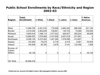 Public School Enrollments by Race/Ethnicity and Region 2002-03