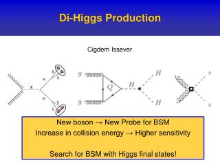 D i-Higgs Production
