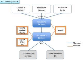 Harvesting database