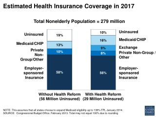 Estimated Health Insurance Coverage in  2017