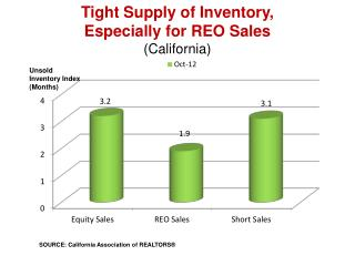 Tight Supply of Inventory,  Especially for REO Sales (California)