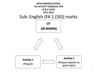 Sub: English (FA 1 (50)) marks