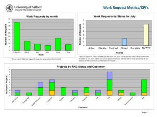 Work Request Metrics/KPI's