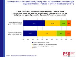 ESG Research Report Global Green IT Priorities Figures and Tables 024