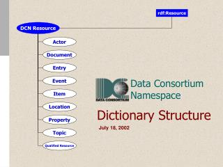Dictionary Structure