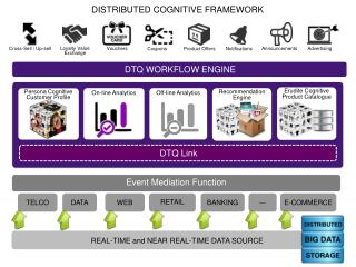 REAL-TIME and NEAR REAL-TIME DATA SOURCE
