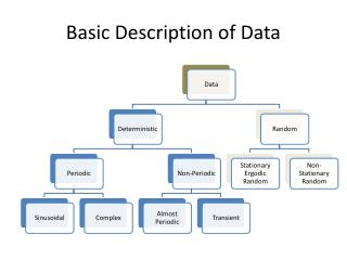 Basic Description of Data