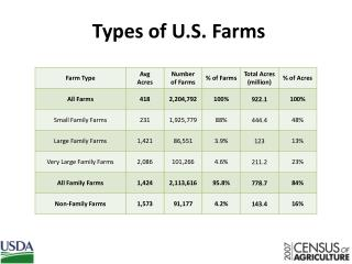 Types of U.S. Farms