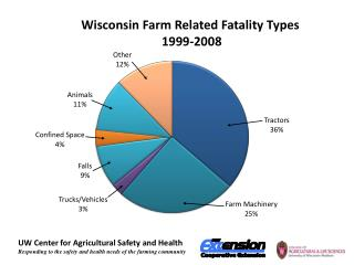 Wisconsin Farm Related Fatality Types  1999-2008
