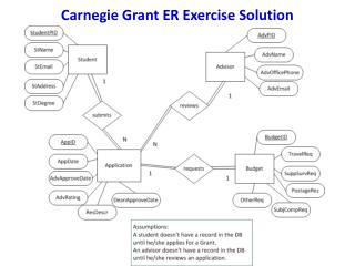 Carnegie Grant ER Exercise Solution