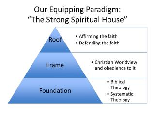 Our Equipping Paradigm: �The Strong Spiritual House�