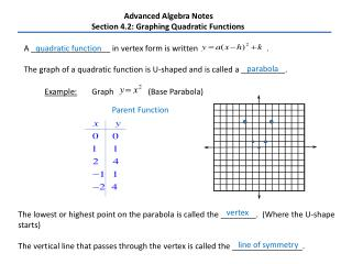 Advanced Algebra Notes Section 4.2: Graphing Quadratic Functions