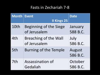 Fasts in Zechariah 7-8