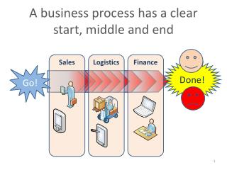 A business process has a clear start, middle and end