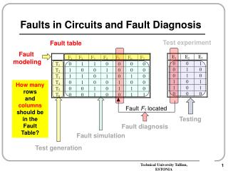 Faults in  Circuits and Fault Diagnosis