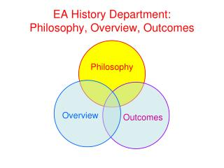 EA History Department: Philosophy, Overview, Outcomes