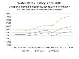 EID rate increase history