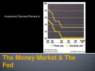 The Money Market & The Fed