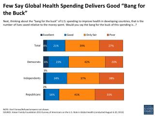 "Few Say Global Health Spending Delivers Good ""Bang for the Buck"""