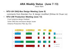 ARA Weekly Status  (June  7-13) Jiwoo  Nam