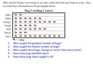 Who  caught the greatest number of bugs ? Who  caught the fewest number of bugs ?