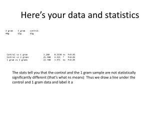 Here's your data  and statistics
