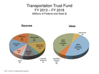 Transportation Trust Fund FY 2013 – FY 2018 (Millions of Federal and State $)