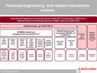 Financial engineering  and related instruments scheme