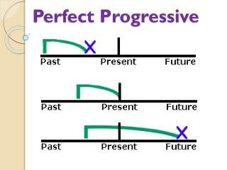 Perfect Progressive