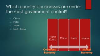 Which country's businesses are under the most government control?