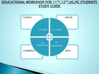 EDUCATIONAL WORKSHOP FOR 11 TH ,12 TH ,UG,PG STUDENTS STUDY GUIDE