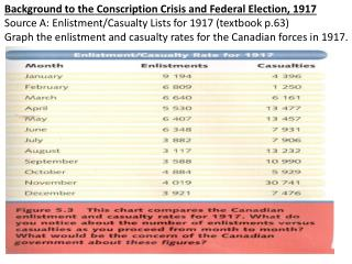 Background to the Conscription Crisis and Federal Election, 1917