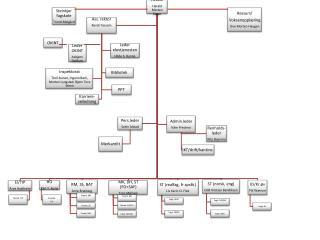 Revidert organisasjonsplan pr 17 april 2013 med navn