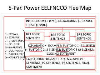5-Par. Power EELFNCCO Flee Map