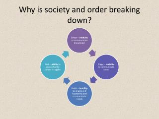 Why is society and order breaking down?