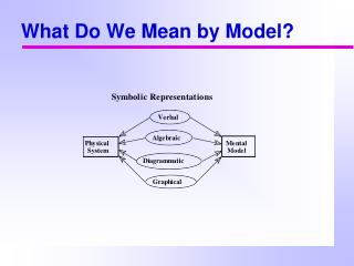 What Do We Mean by Model?