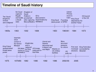 Timeline of Saudi history