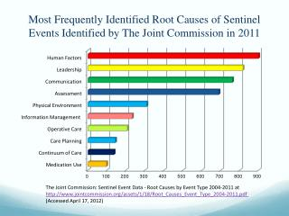 The  Joint Commission:  Sentinel  Event Data - Root Causes by Event Type  2004-2011 at